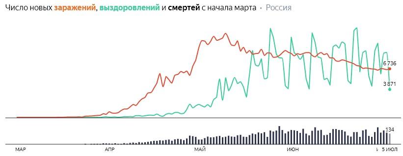 Ситуация с COVID-19 в России по дням статистика в динамике на 5 июля 2020 года