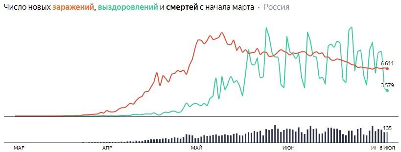 Ситуация с COVID-19 в России по дням статистика в динамике на 6 июля 2020 года