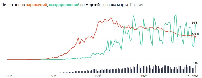 Ситуация с COVID-19 в России по дням статистика в динамике на 7 июля 2020 года