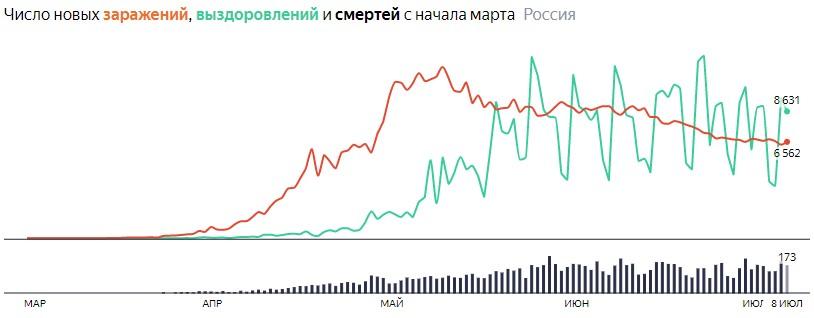 Ситуация с COVID-19 в России по дням статистика в динамике на 8 июля 2020 года