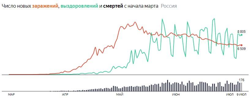 Ситуация с COVID-19 в России по дням статистика в динамике на 9 июля 2020 года