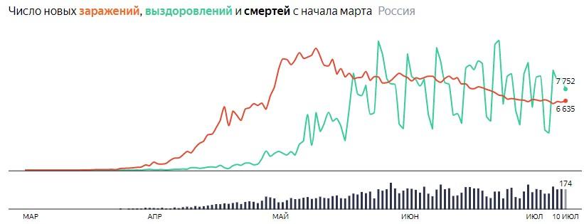 Ситуация с COVID-19 в России по дням статистика в динамике на 10 июля 2020 года