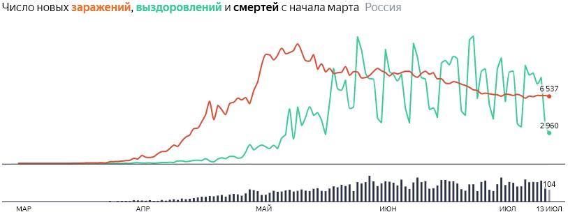 Ситуация с COVID-19 в России по дням статистика в динамике на 13 июля 2020 года