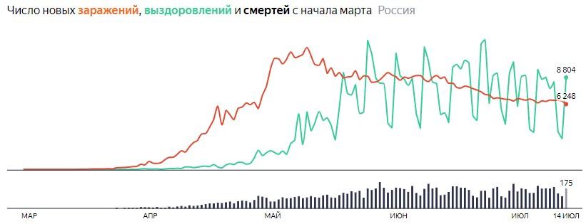 Ситуация с COVID-19 в России по дням статистика в динамике на 14 июля 2020 года