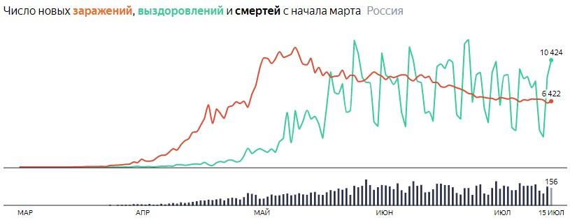 Ситуация с COVID-19 в России по дням статистика в динамике на 15 июля 2020 года