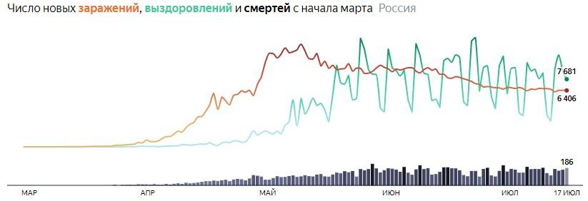 Ситуация с COVID-19 в России по дням статистика в динамике на 17 июля 2020 года