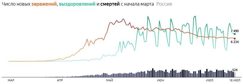 Ситуация с COVID-19 в России по дням статистика в динамике на 18 июля 2020 года