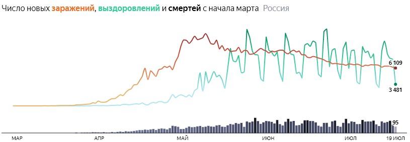 Ситуация с COVID-19 в России по дням статистика в динамике на 19 июля 2020 года