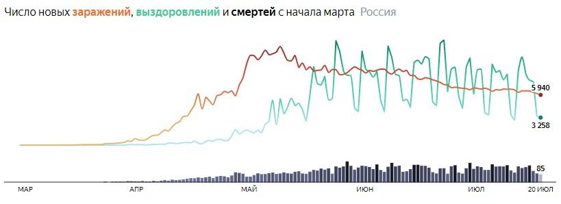 Ситуация с COVID-19 в России по дням статистика в динамике на 20 июля 2020 года