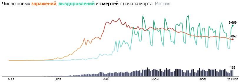 Ситуация с COVID-19 в России по дням статистика в динамике на 22 июля 2020 года