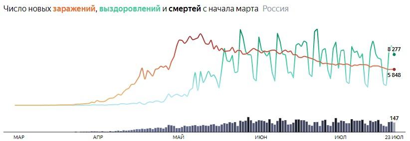 Ситуация с COVID-19 в России по дням статистика в динамике на 23 июля 2020 года