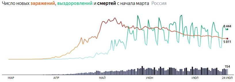 Ситуация с COVID-19 в России по дням статистика в динамике на 24 июля 2020 года