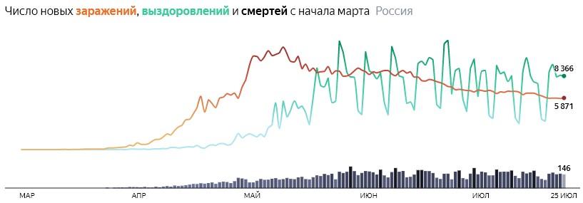 Ситуация с COVID-19 в России по дням статистика в динамике на 25 июля 2020 года