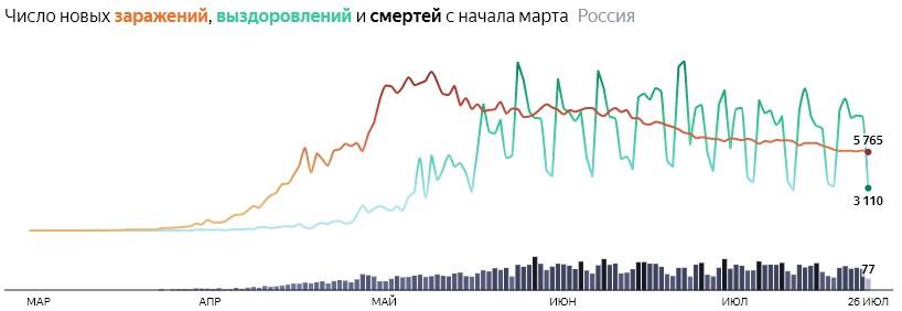 Ситуация с COVID-19 в России по дням статистика в динамике на 26 июля 2020 года