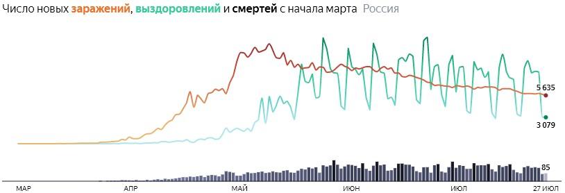 Ситуация с COVID-19 в России по дням статистика в динамике на 27 июля 2020 года