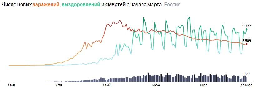 Ситуация с COVID-19 в России по дням статистика в динамике на 30 июля 2020 года