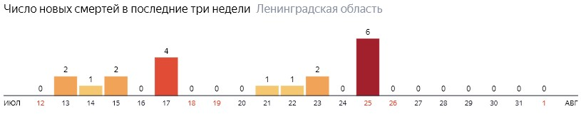 Число новых смертей от коронавируса COVID-19 по дням в Ленинградской области на 1 августа 2020 года