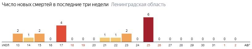 Число новых смертей от коронавируса COVID-19 по дням в Ленинградской области на 2 августа 2020 года