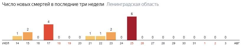 Число новых смертей от коронавируса COVID-19 по дням в Ленинградской области на 3 августа 2020 года