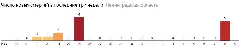 Число новых смертей от коронавируса COVID-19 по дням в Ленинградской области на 8 августа 2020 года