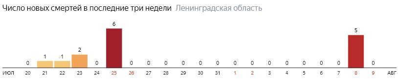 Число новых смертей от коронавируса COVID-19 по дням в Ленинградской области на 9 августа 2020 года