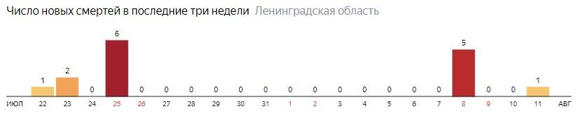 Число новых смертей от коронавируса COVID-19 по дням в Ленинградской области на 11 августа 2020 года