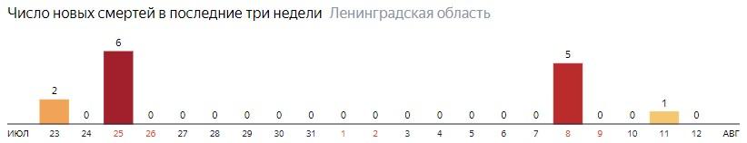 Число новых смертей от коронавируса COVID-19 по дням в Ленинградской области на 12 августа 2020 года