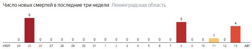 Число новых смертей от коронавируса COVID-19 по дням в Ленинградской области на 13 августа 2020 года