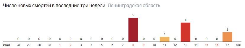 Число новых смертей от коронавируса COVID-19 по дням в Ленинградской области на 17 августа 2020 года