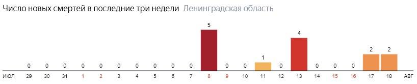 Число новых смертей от коронавируса COVID-19 по дням в Ленинградской области на 18 августа 2020 года