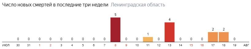 Число новых смертей от коронавируса COVID-19 по дням в Ленинградской области на 19 августа 2020 года