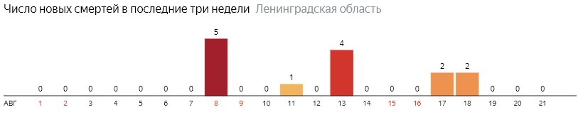 Число новых смертей от коронавируса COVID-19 по дням в Ленинградской области на 22 августа 2020 года