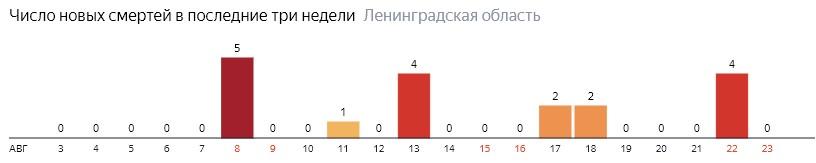 Число новых смертей от коронавируса COVID-19 по дням в Ленинградской области на 23 августа 2020 года
