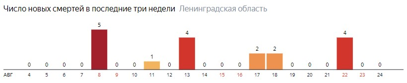 Число новых смертей от коронавируса COVID-19 по дням в Ленинградской области на 24 августа 2020 года
