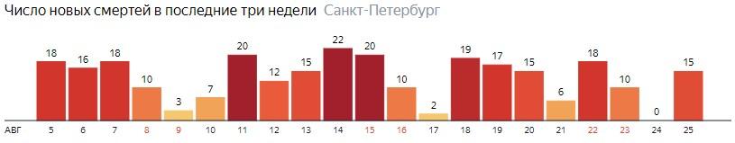 Число новых смертей от коронавируса COVID-19 по дням в Ленинградской области на 25 августа 2020 года