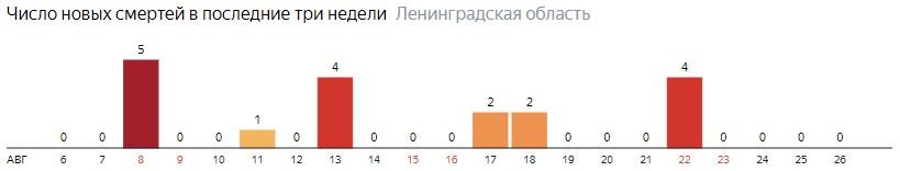 Число новых смертей от коронавируса COVID-19 по дням в Ленинградской области на 26 августа 2020 года