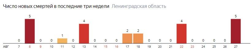 Число новых смертей от коронавируса COVID-19 по дням в Ленинградской области на 27 августа 2020 года