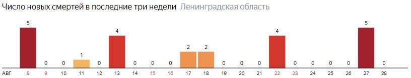 Число новых смертей от коронавируса COVID-19 по дням в Ленинградской области на 28 августа 2020 года