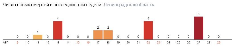Число новых смертей от коронавируса COVID-19 по дням в Ленинградской области на 29 августа 2020 года