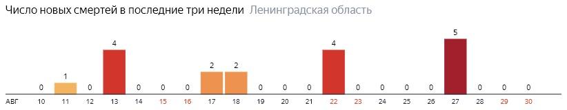 Число новых смертей от коронавируса COVID-19 по дням в Ленинградской области на 30 августа 2020 года