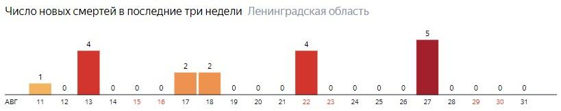 Число новых смертей от коронавируса COVID-19 по дням в Ленинградской области на 1 сентября 2020 года