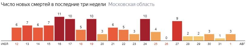 Число новых смертей от COVID-19 на графике по дням в Московской области на 1 августа 2020 года