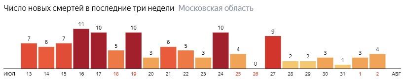 Число новых смертей от COVID-19 на графике по дням в Московской области на 2 августа 2020 года