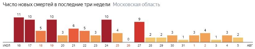 Число новых смертей от COVID-19 на графике по дням в Московской области на 5 августа 2020 года