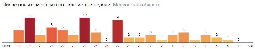 Число новых смертей от COVID-19 на графике по дням в Московской области на 7 августа 2020 года