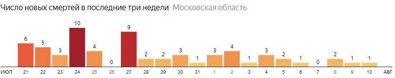 Число новых смертей от COVID-19 на графике по дням в Московской области на 10 августа 2020 года