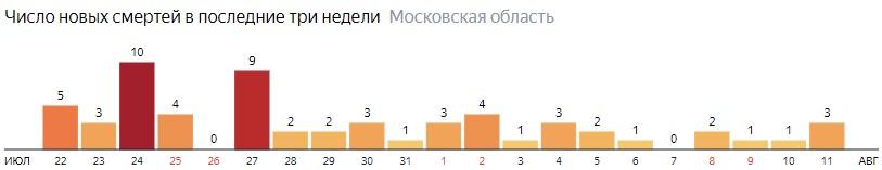 Число новых смертей от COVID-19 на графике по дням в Московской области на 11 августа 2020 года