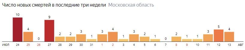 Число новых выздоровлений от коронавируса по дням в Подмосковье на 13 августа 2020 года
