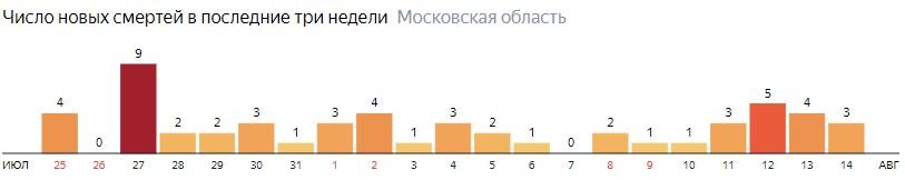 Коронавирус в Московской области 14 августа: сколько заболевших на сегодня и последние новости