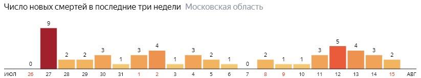Число новых смертей от коронавируса COVID-19 по дням в Московской области на 15 августа 2020 года